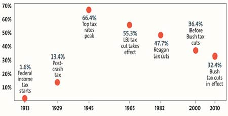 A Millionaire's Tax Rate Then and Now