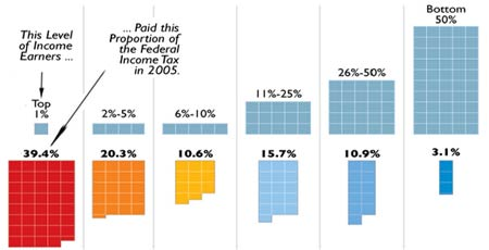 Federal Income Tax Distribution