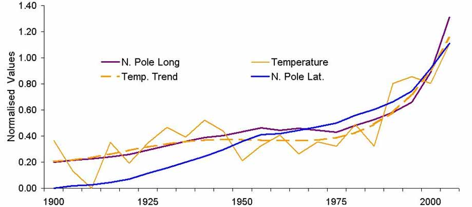 Pole Movement and Climate Change