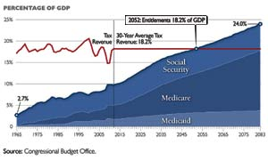 Entitlements Take All Tax Revenues by 2052