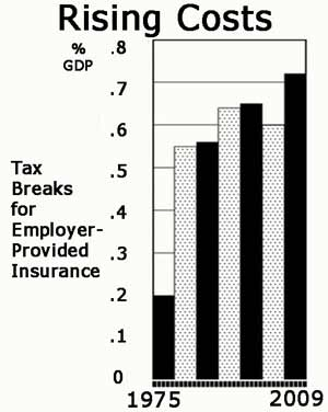 Tax Break for Employer Insurance Benefit