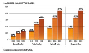 Pay w/ Increased Taxes? Rates Double
