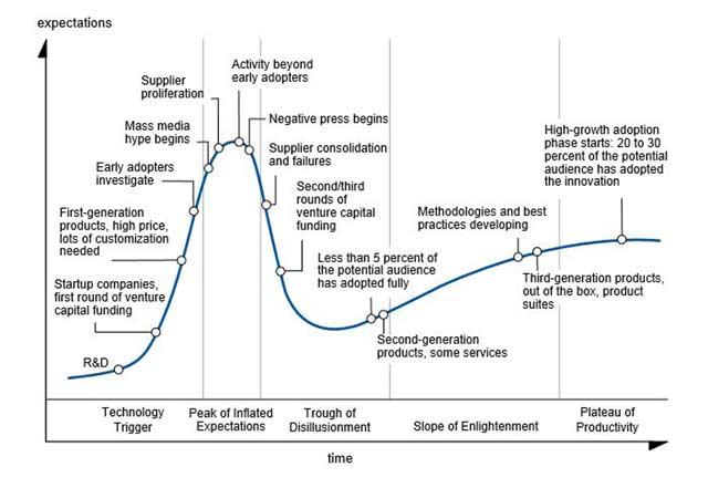 Phases of the Hype Cycle