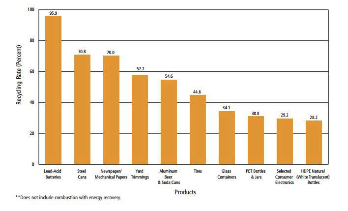 Recycling Rates of Selected Products – 2012