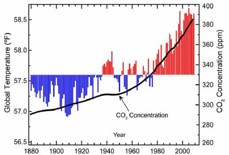 Global Temperature and Carbon Dioxide 1880 - 2010