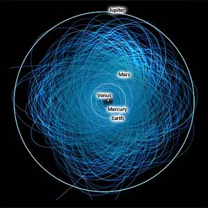 Asteroids in Near-Earth Orbit