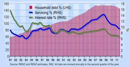 Household Debt as a % of Disposable Income NZ