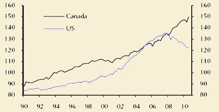Household Debt as a % of Disposable Income US Versus Canada