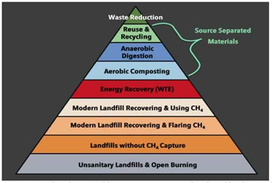 Hierarchy of Sustainable Waste Management Developed by the Earth Engineering Center