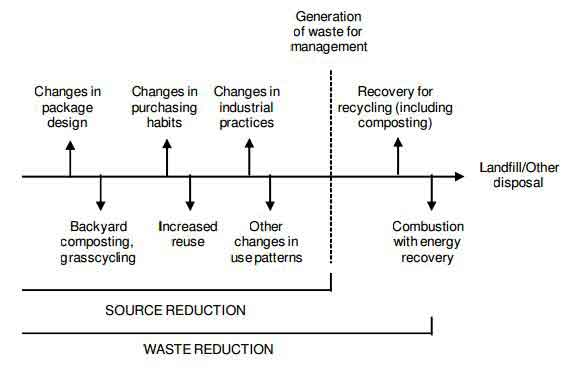 Diagram of Solid Waste Management