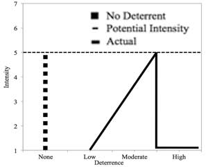 The Effect of Deterrence on the Intensity of Emotion