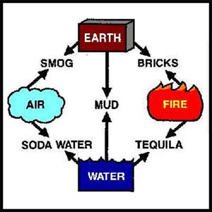 The Main Elements