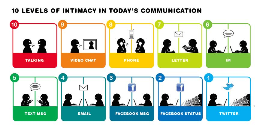 Communications on line to do