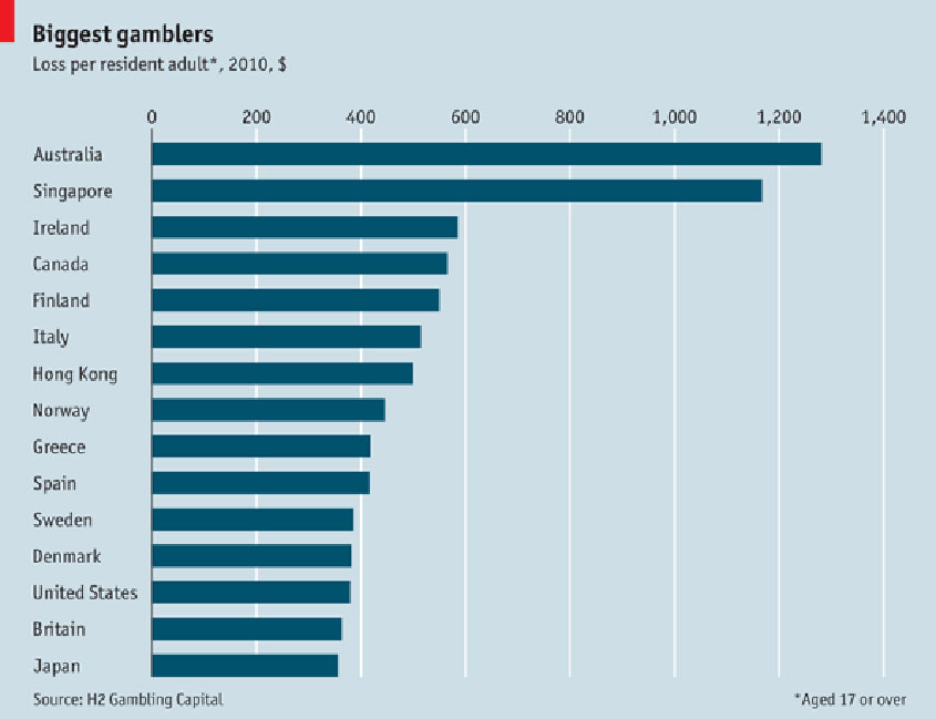 Biggest Gamblers