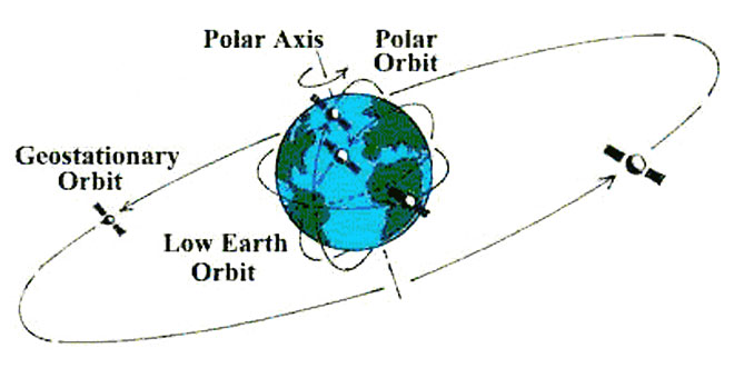 an analysis of physics geosynchronous orbits All geosynchronous and geostationary orbits have a semi-major axis of 42,164 km (26,199 mi) all geostationary orbits are also geosynchronous, but not all geosynchronous orbits are geostationary a geostationary orbit stays exactly above the equator, whereas a geosynchronous orbit may swing north and south to cover more of the earth's surface.