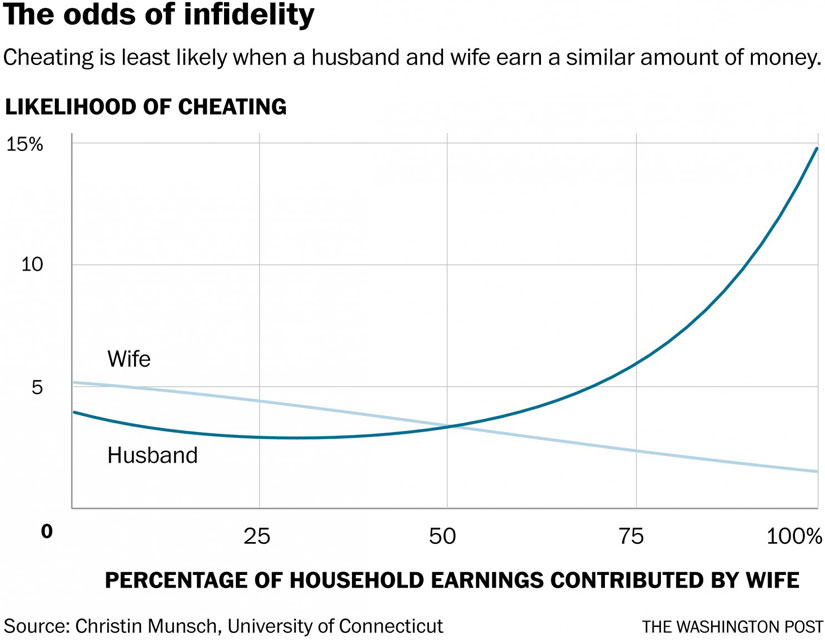 The Odds of Infidelity