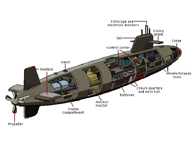Lay-out-of-a-submarines Images - Frompo