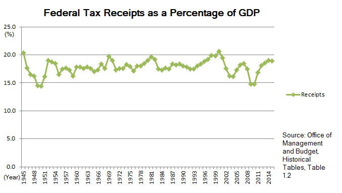 US Federal Tax Receipts as a % of GDP